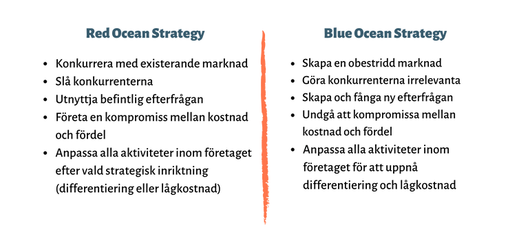 Red Blue Ocean Strategy